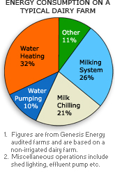 Energy use of typical dairy farm